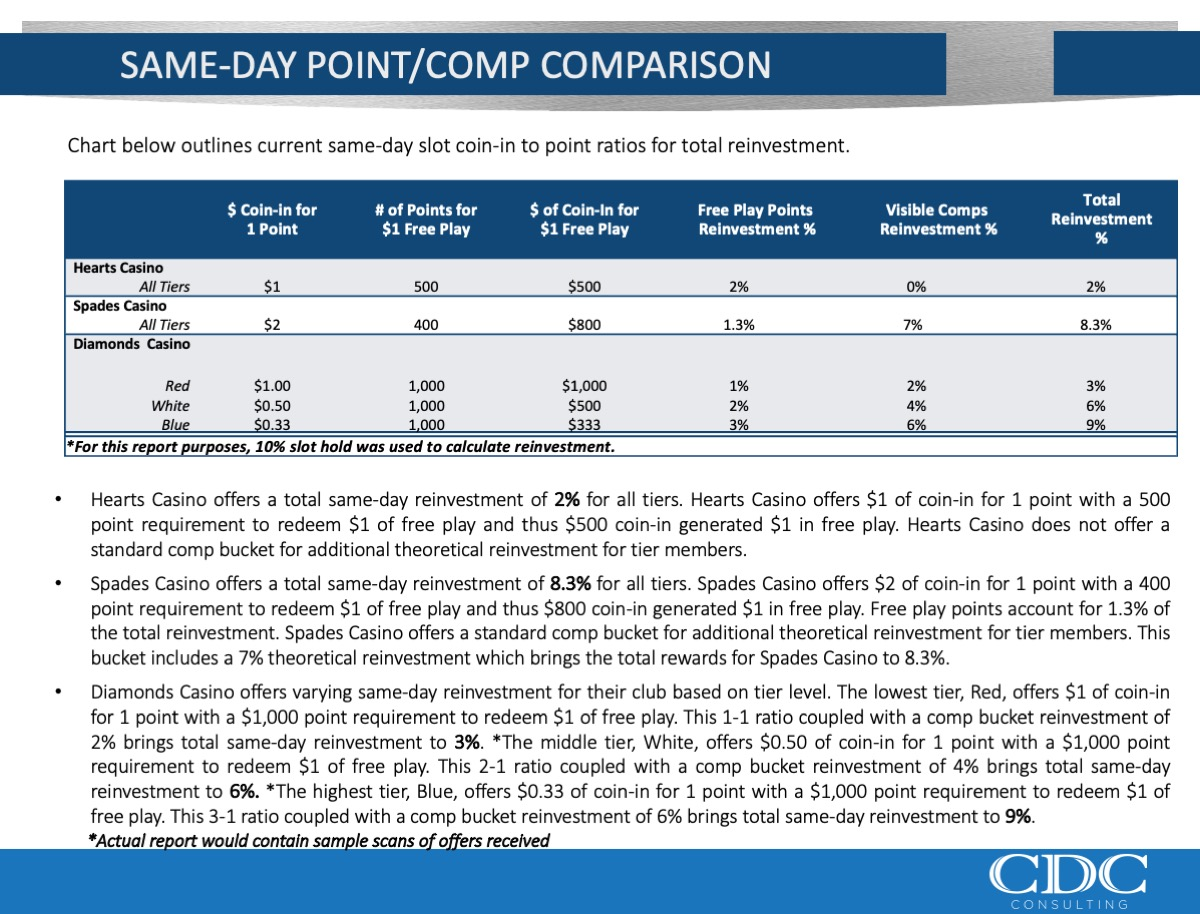 Same Day PointComp Comparison
