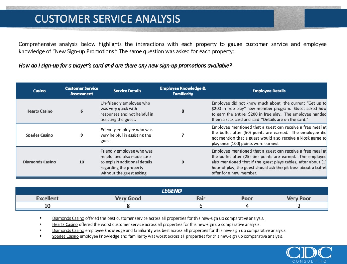 Customer Service Analysis
