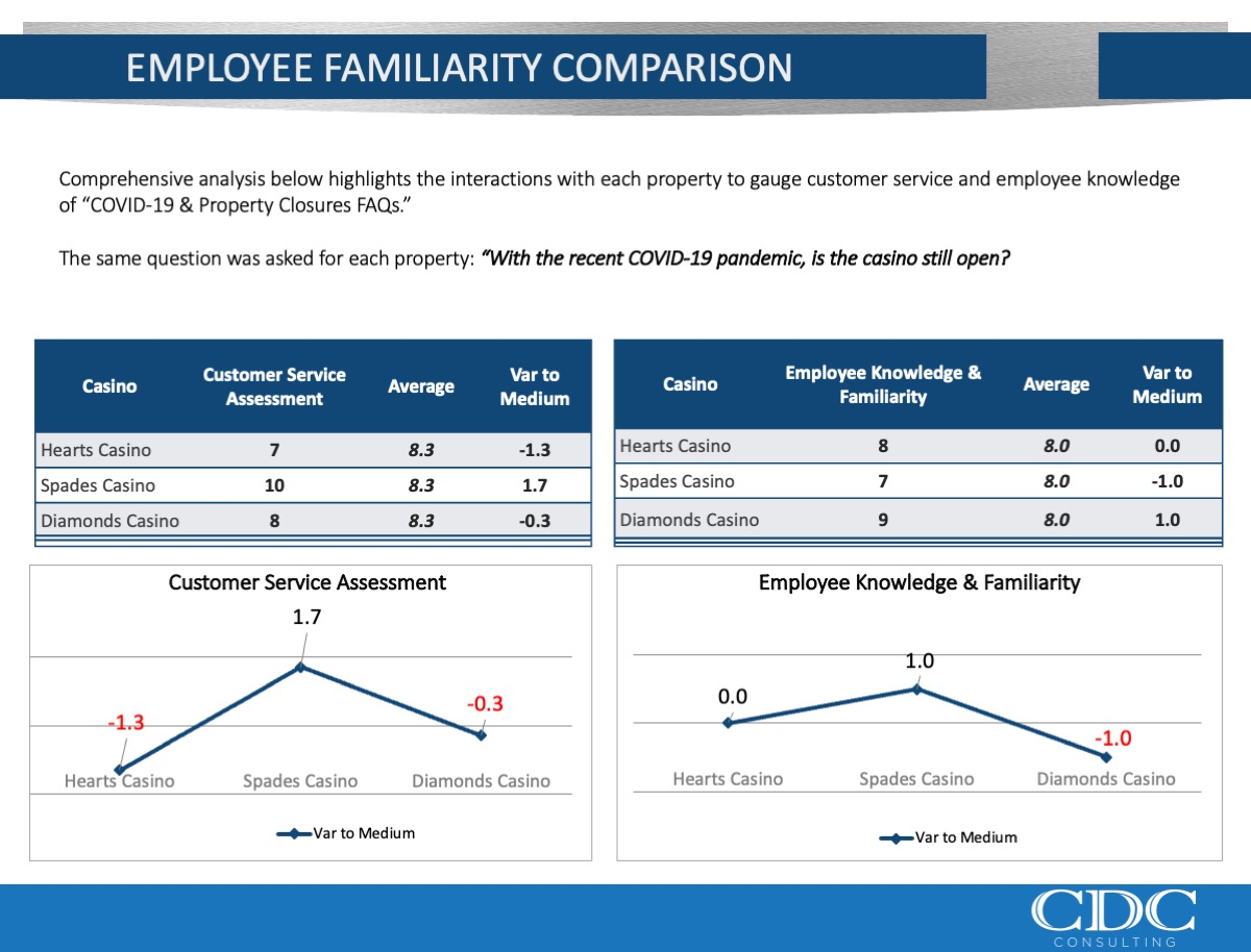 Employee Familiarity Comparison