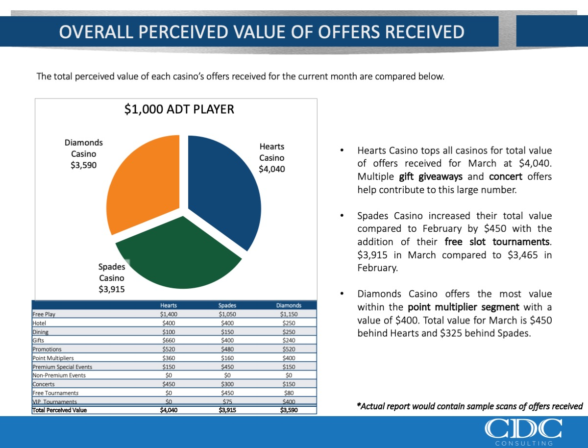 Overall Value of Offers
