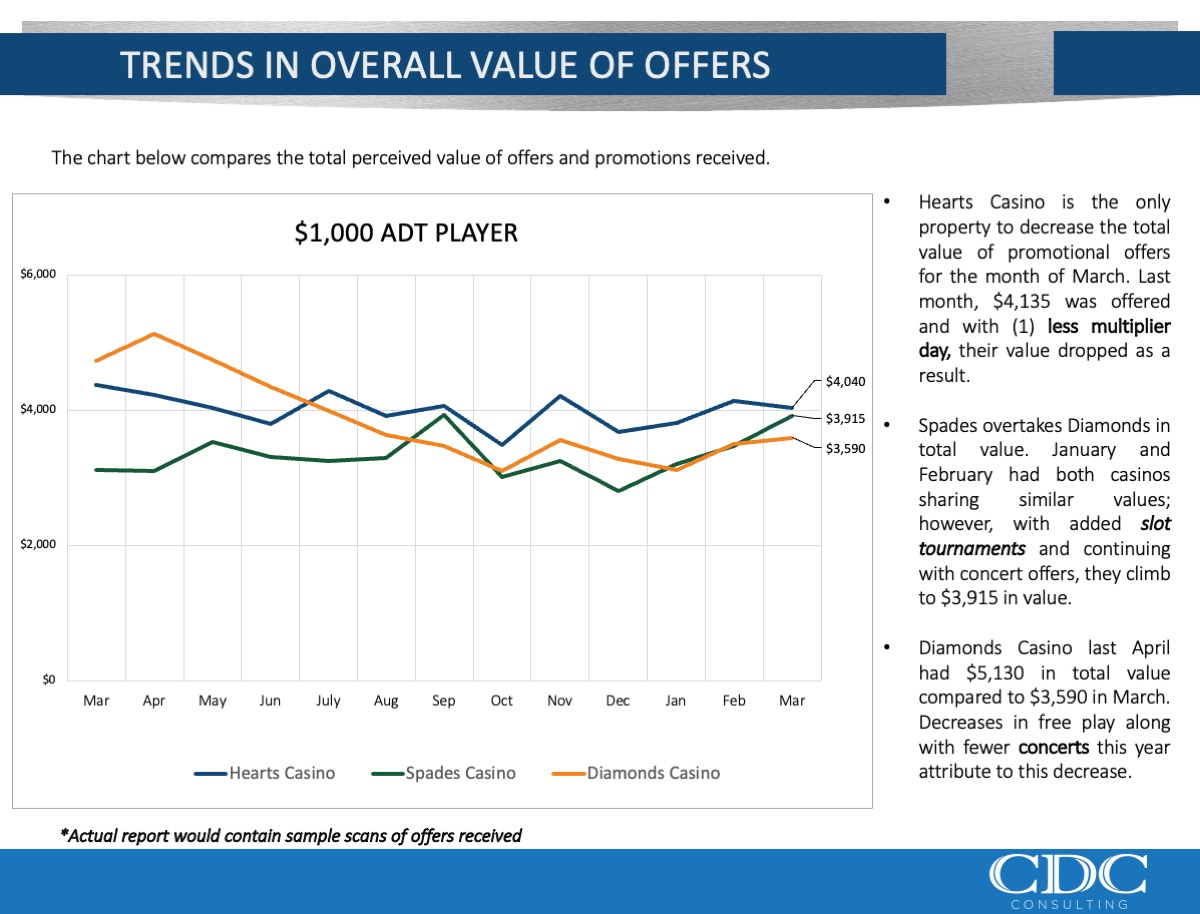 Trends in Value of Offers