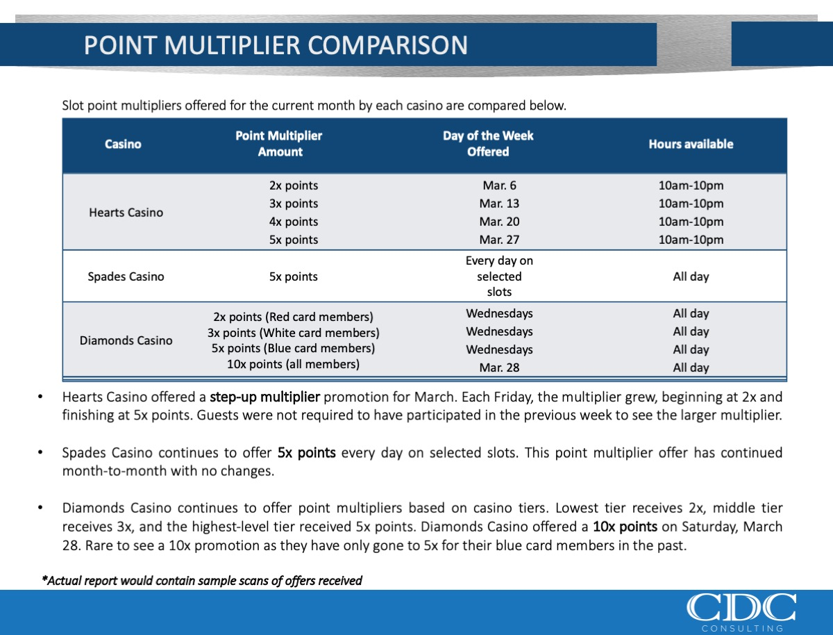 Point Multiplier Comparison